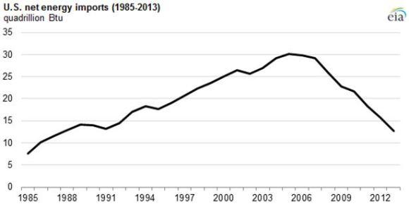 US Net Energy Imports