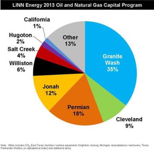 LINN Energy 2013 Capital Program