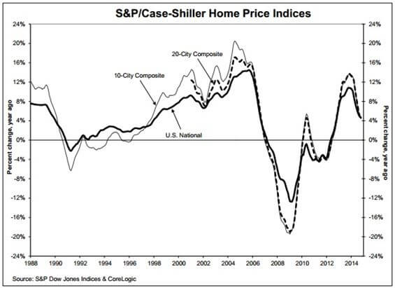 Case-Shiller Home Prices Indices