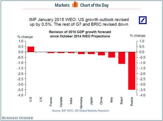 IMF Jan 2015 WEO