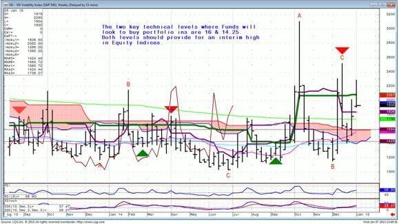 Volatility Weekly