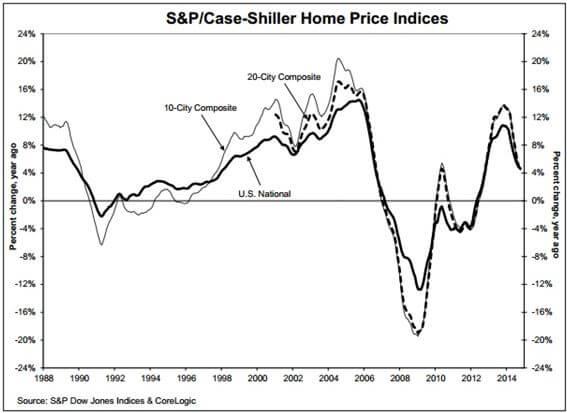 Case-Schiller Home Price Indices