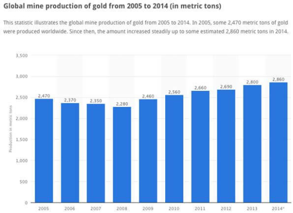 Gold Production 2005-2014