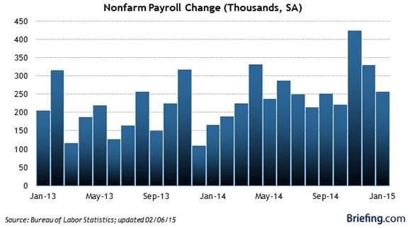 Nonfarm Payroll Change