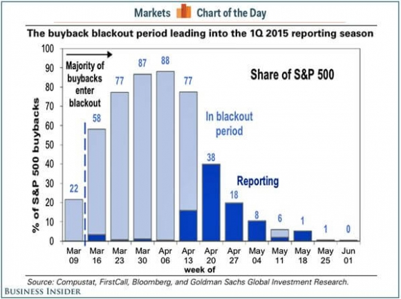 Buyback Blackout Period