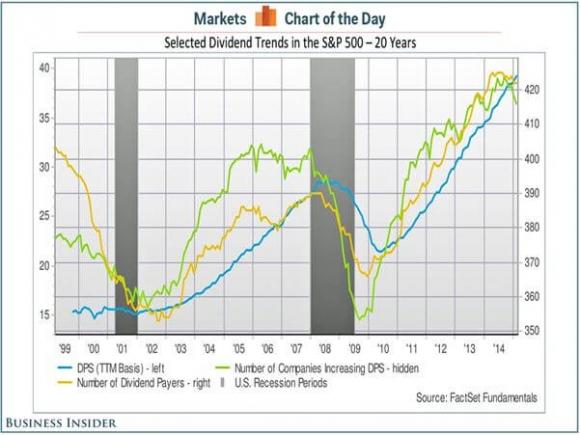 Dividend Trends