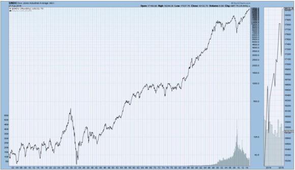 Dow Average 1900-2015