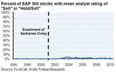 Percent of S&P 500