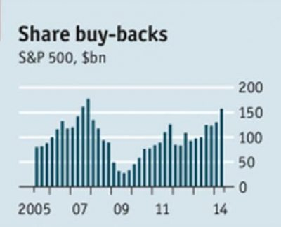 Share Buy Backs