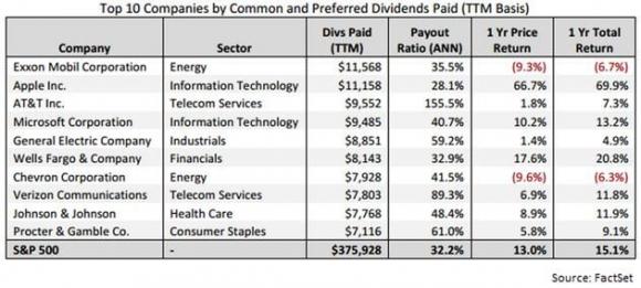 Top Ten - Dividends Pd