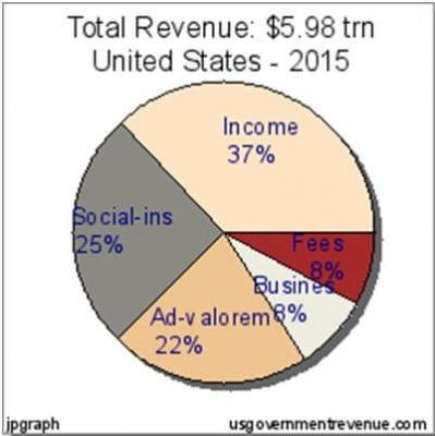Total Revenue US 2015
