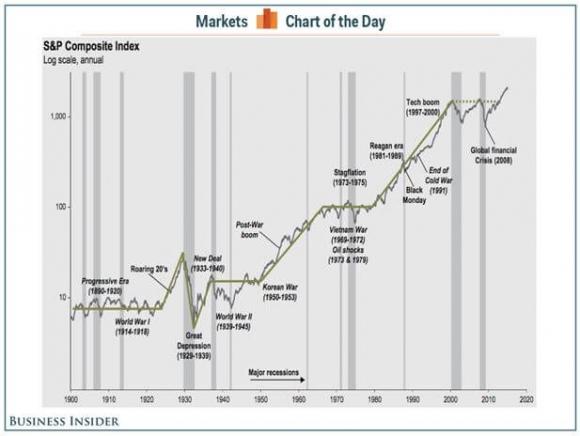 S&P Composite Index