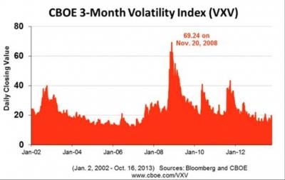 CBOE 3-Month Vol