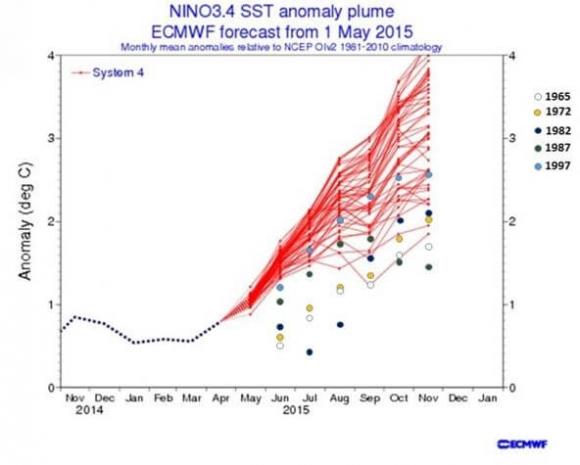 Nino Anomaly Plume