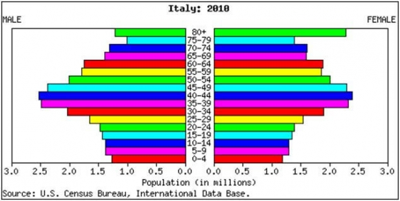 Italy Population 2010