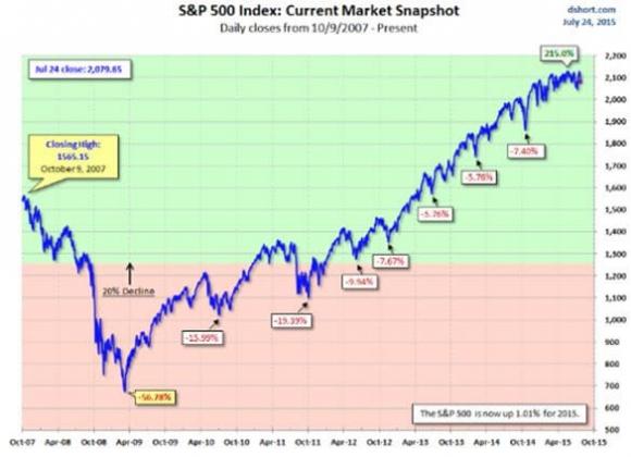 S&P Market Snapshot