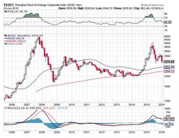 Ten Stocks to Buy at the Bottom