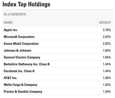 index top
