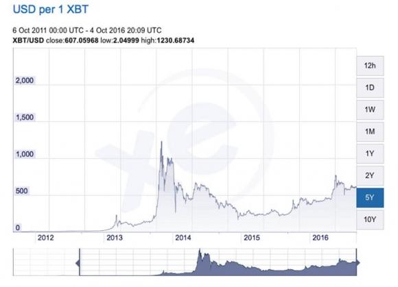 usd-per-bitcoin