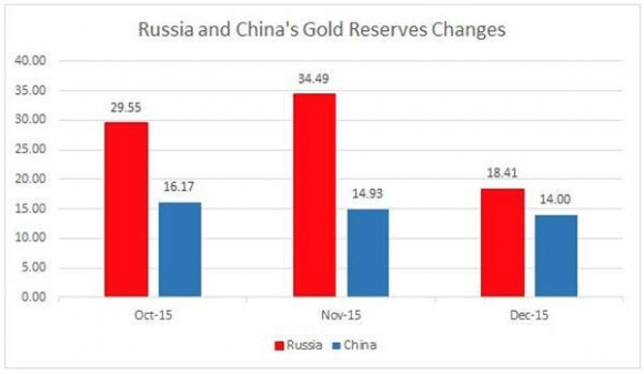 Rusia and China Gold Reserve Changes