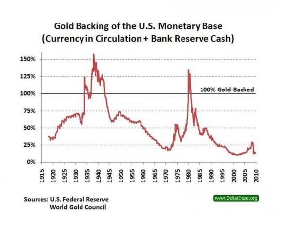 Gold Backing of the US Monetary Base
