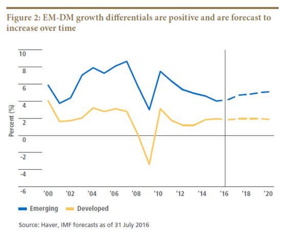 EM-DM Growth Differentials