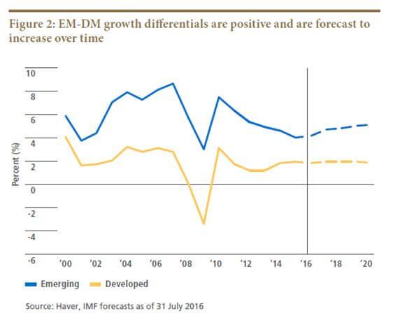 EM-DM Growth Differentials