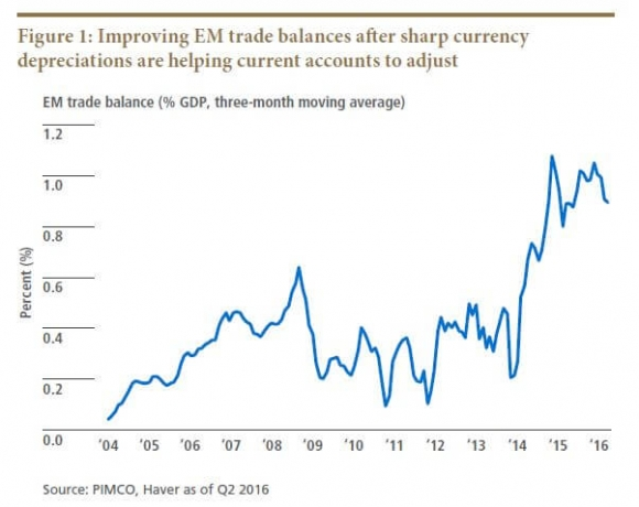 Improving EM Trade Balances