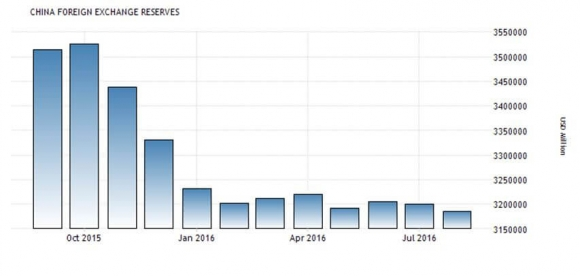 china-foreign-exchange-rates