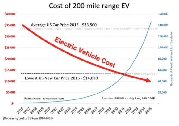 cost-of-200-mile-range