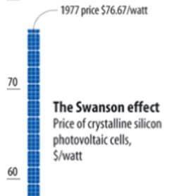 decreasing-cost-of-electricity-1