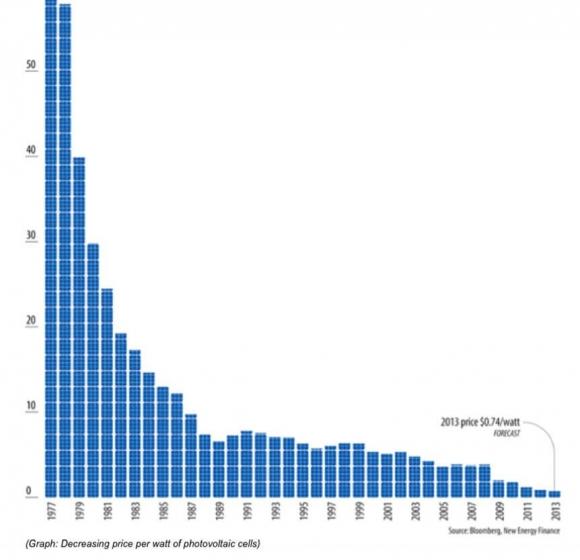 decreasing-costs-of-electricity-2