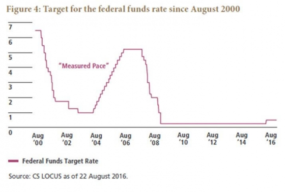 fed-funds-rate