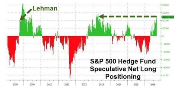 hedge-fund-spec-net-long