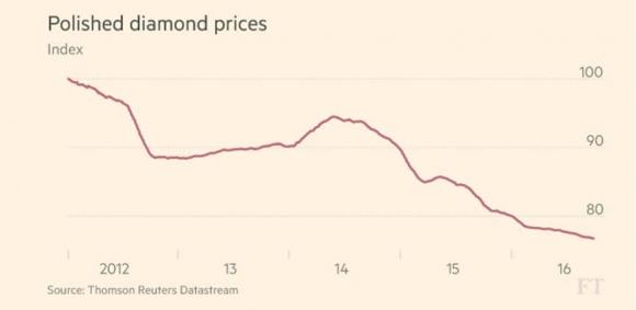 polished-diamond-prices