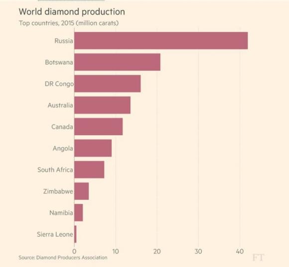 world-diamond-production