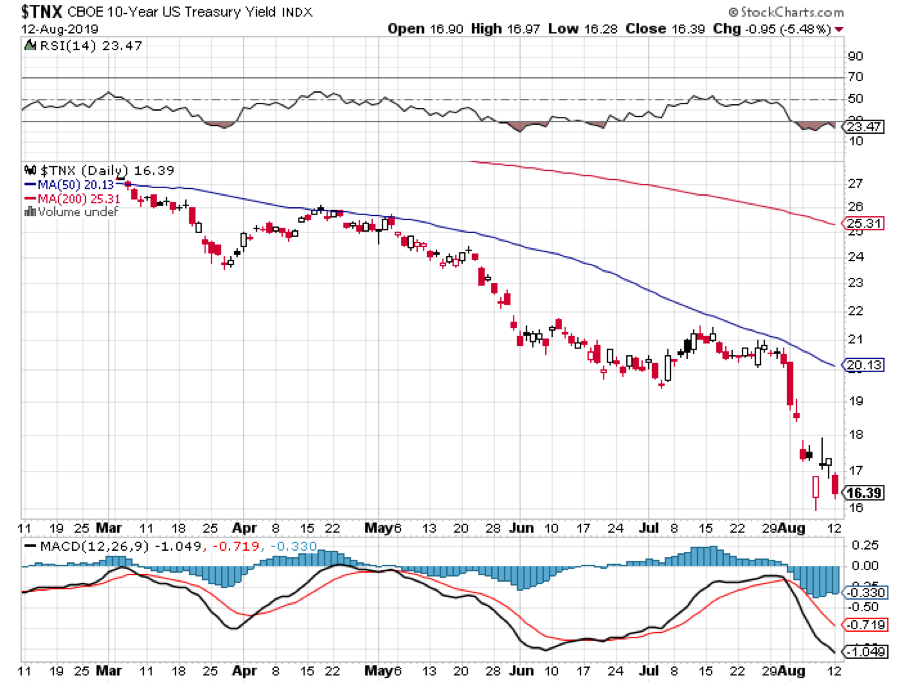 us treasury bond trading